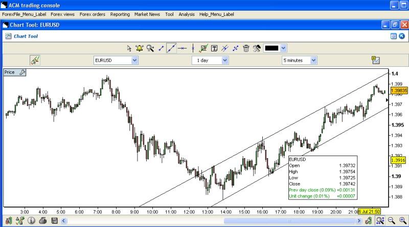 Ac markets forex charts