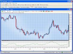 Trading platform by Ava Trade / AvaFx