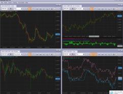 Curren y graph FXCM
