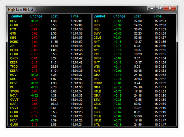 Sure Trader real-time stocks hitting intraday highs and lows