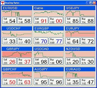 Currency trading guide