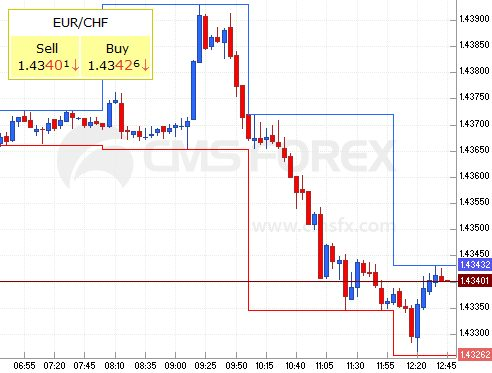euro - franc, 13th of April