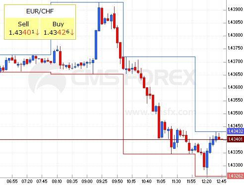 euro - franc, 13th of April