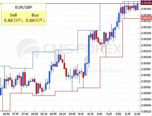 euro - sterling, 13th of April