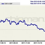 Euro British pound graph