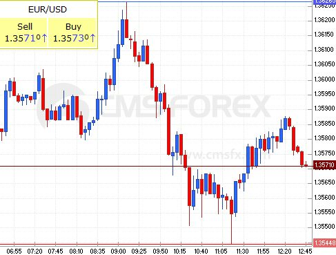 euro - us dollar, 13th of April