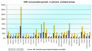 GDP growth overview